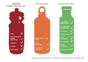 Reusable bottles from RAW Bottles